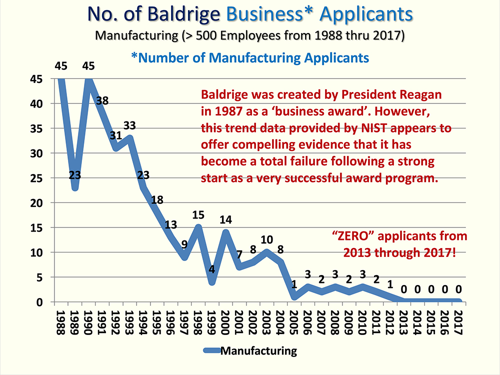Baldrige Award Business Failure Chart