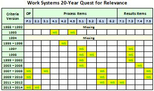 Baldrige Work Systems Relevance