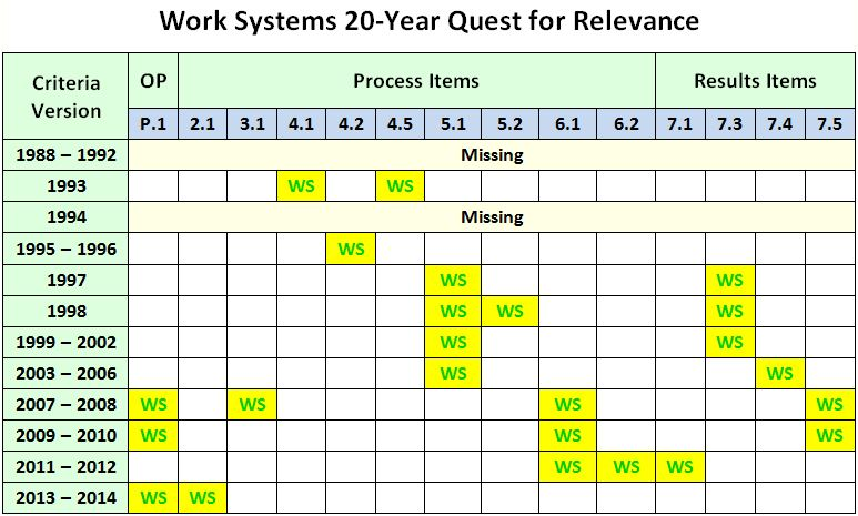 Baldrige Work Systems 20 Year Quest for Relevance
