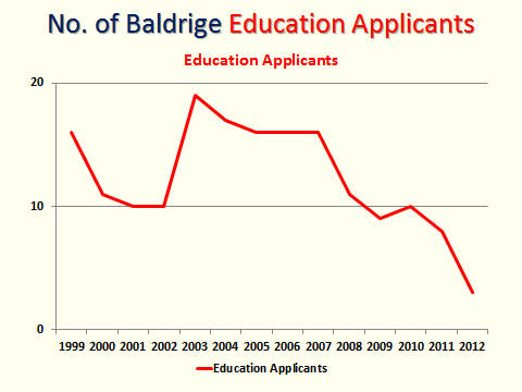 Baldrige Education Applicants Trend Summary